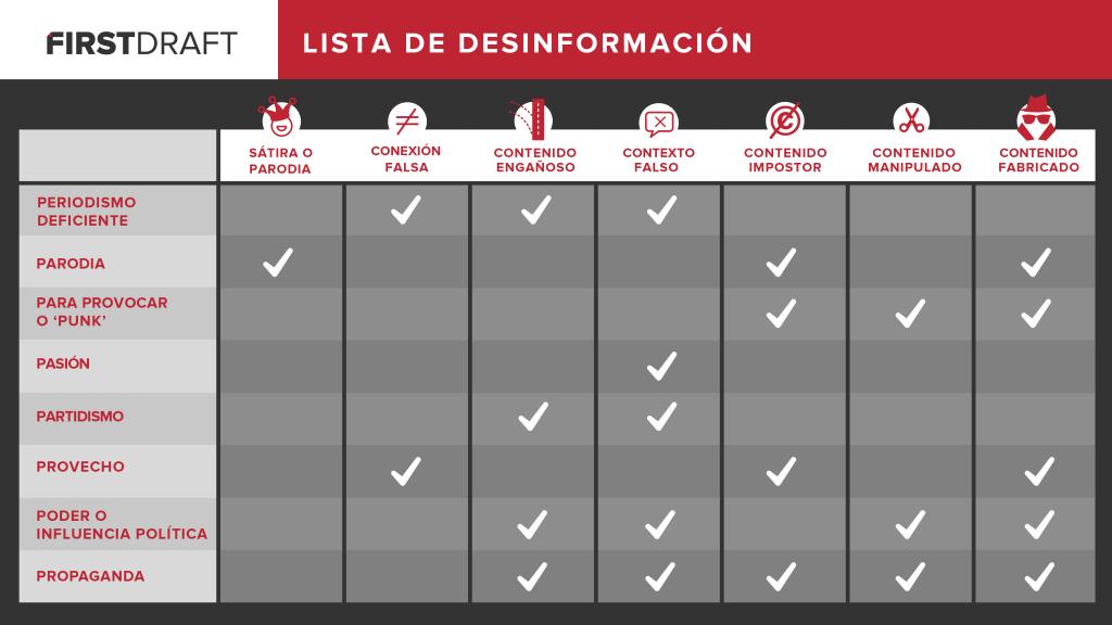 Lista de desinformación
